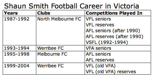Shaun Smith Career