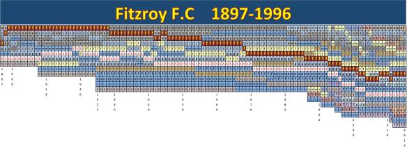 VFL AFL FITZROY